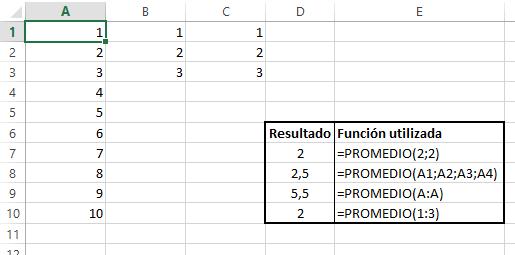 ejemplo de aplicación de la función PROMEDIO