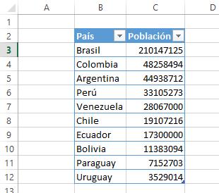 tabla de datos para hacer gráfico