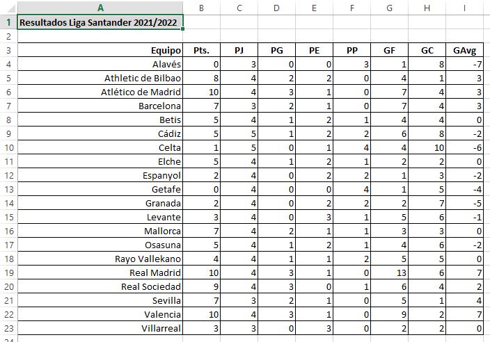 tabla de resultados de la liga