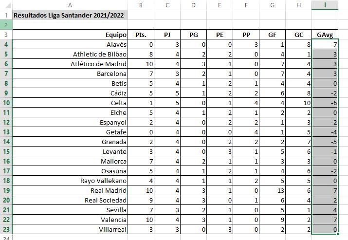 tabla de resultados con goal average seleccionado